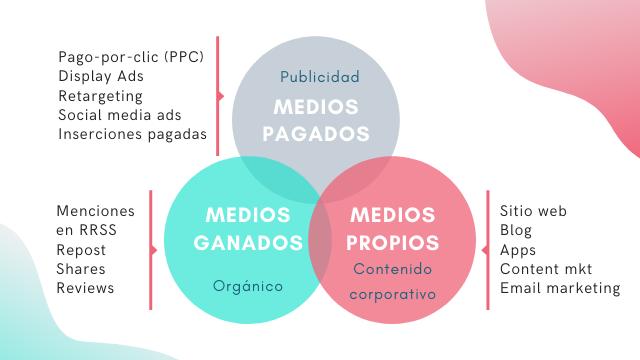 Considera los medios de promoción en tu plan de marketing