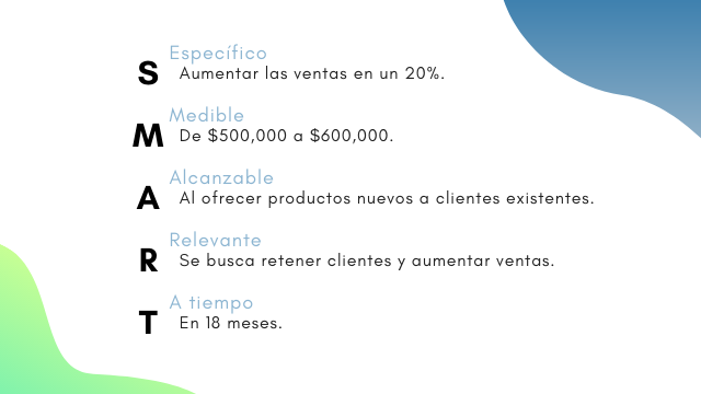 Define objetivos de marketing SMART